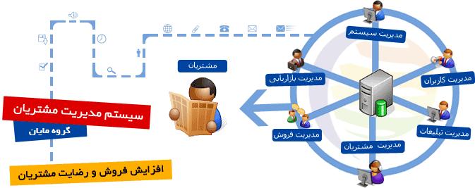 سیستم مدیریت مشتریان - گروه مایان