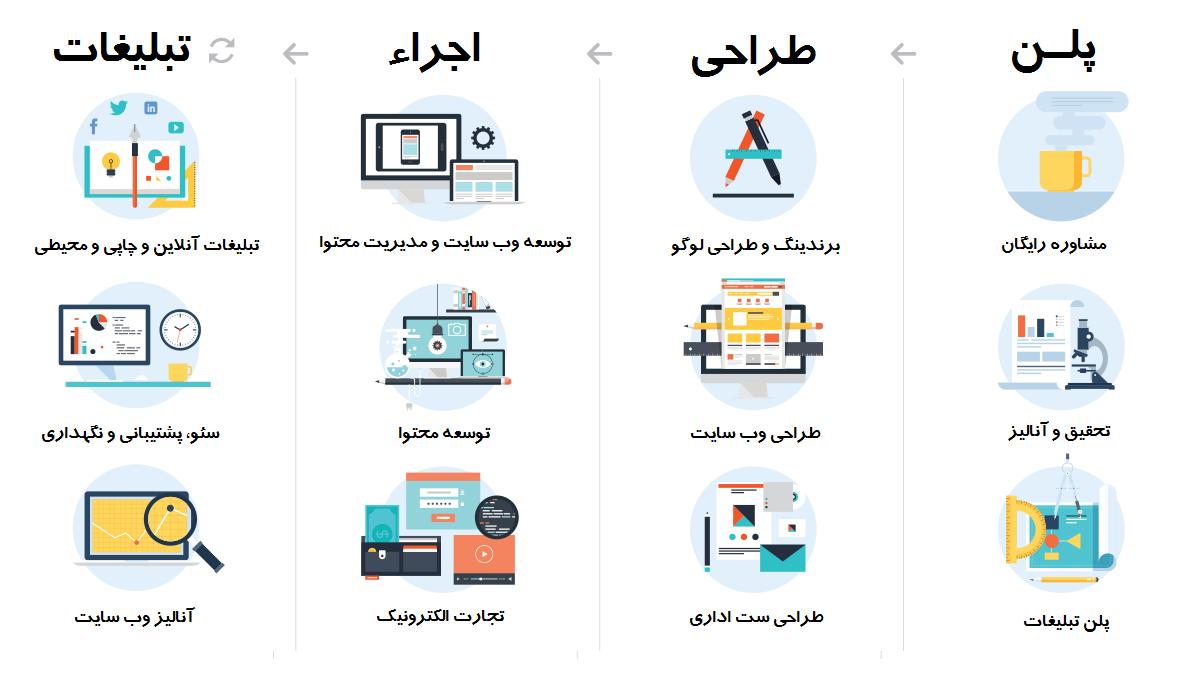 مراحل طراحی و توسعه وب سایت گروه مایان