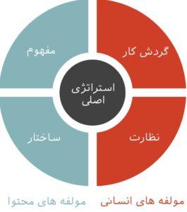 %d9%85%d8%a7%db%8c%d8%a7%d9%86-%d8%a7%d8%b3%d8%aa%d8%b1%d8%a7%d8%aa%da%98%db%8c-%d9%85%d8%ad%d8%aa%d9%88%d8%a7